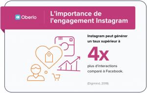 L'immportance de l'engagement sur instagram est 4 fois superieur à FB